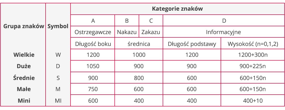 Wymiary znaków drogowych A, B, C, D